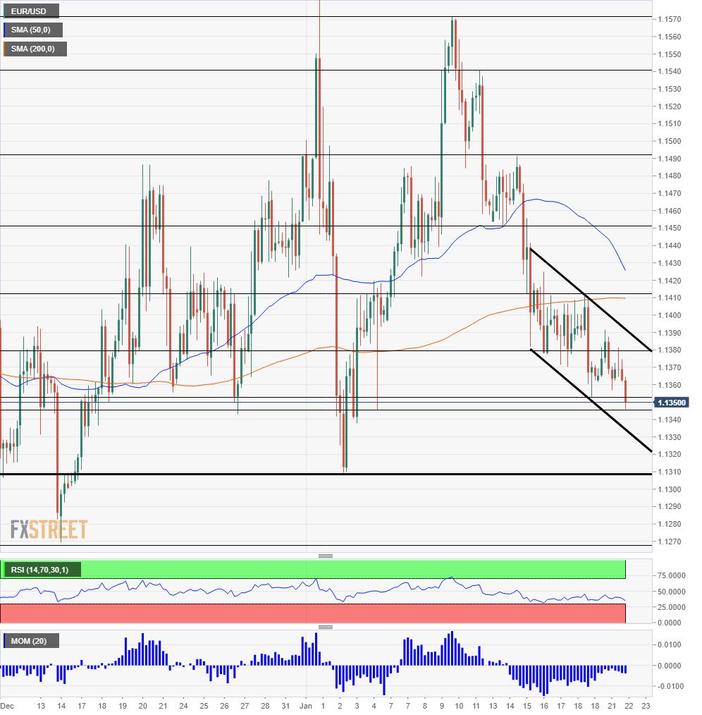 EUR USD Technical Analysis January 22 2019