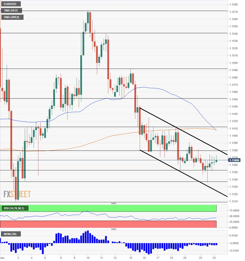 EUR USD Technical Analysis January 23 2019