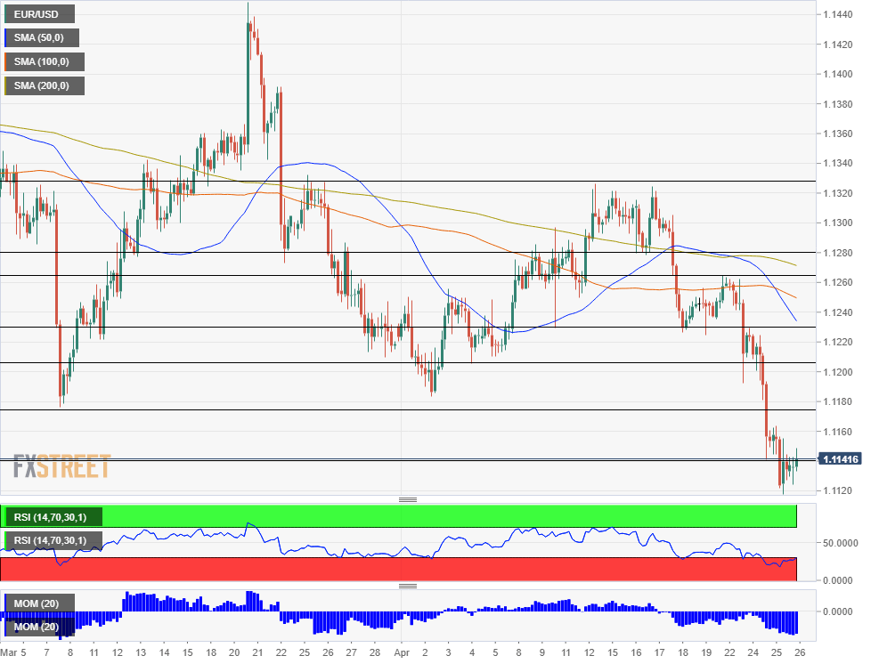 EUR USD technical analysis April 26 2019