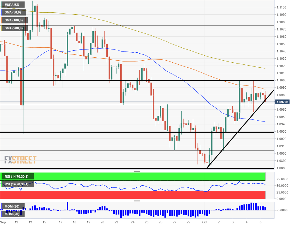 EUR USD technical analysis October 7 2019