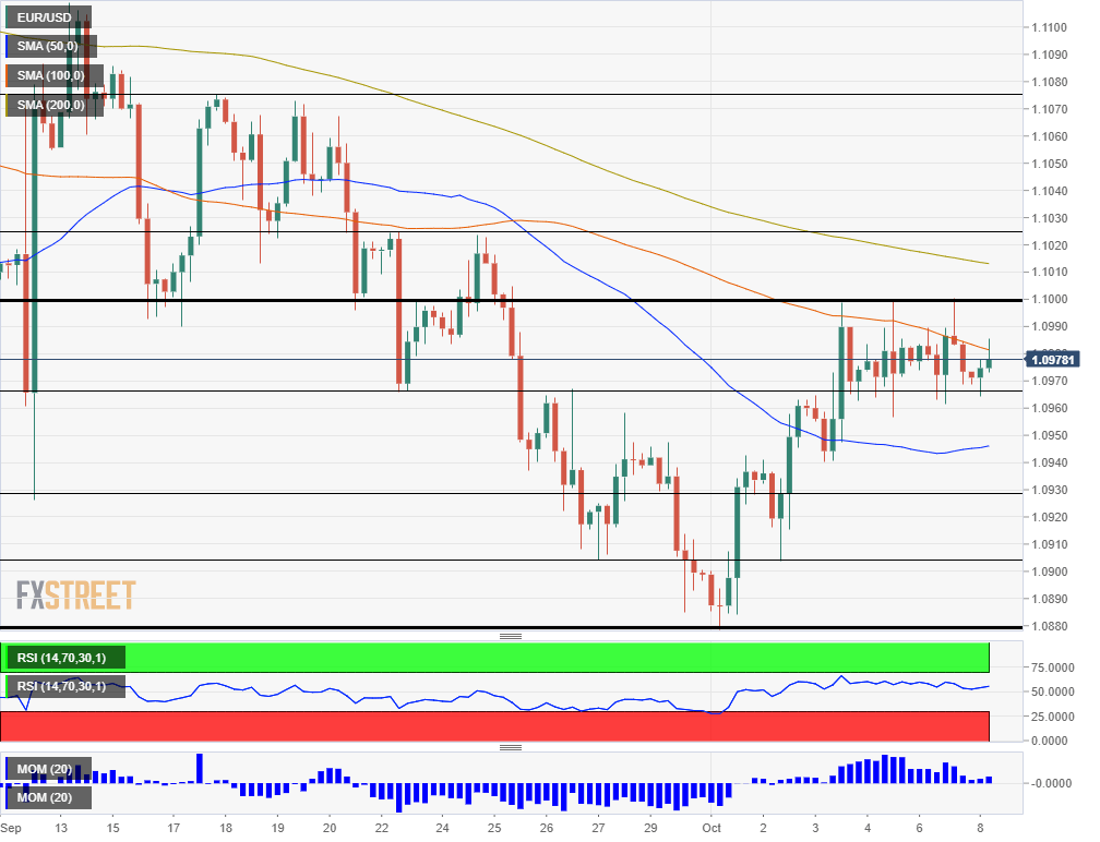 EUR USD technical analysis October 8 2019