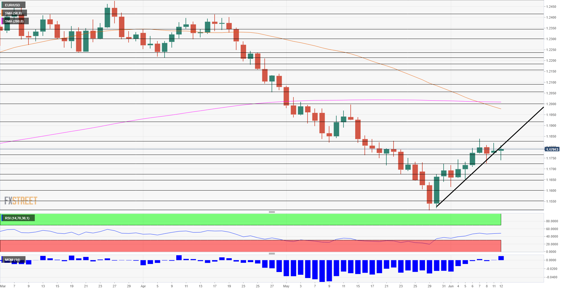 EUR USD Technical Analysis June 12 2018