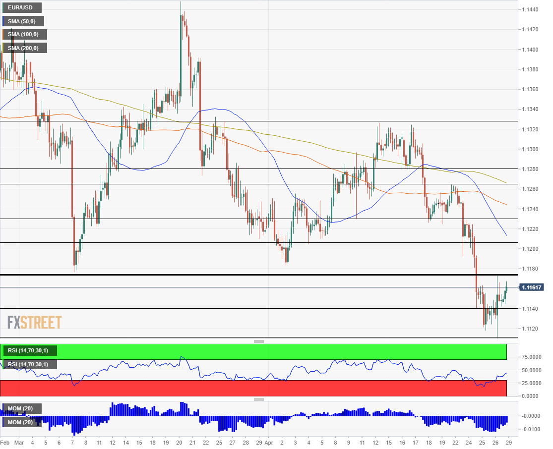 EUR USD technical analysis April 29 2019
