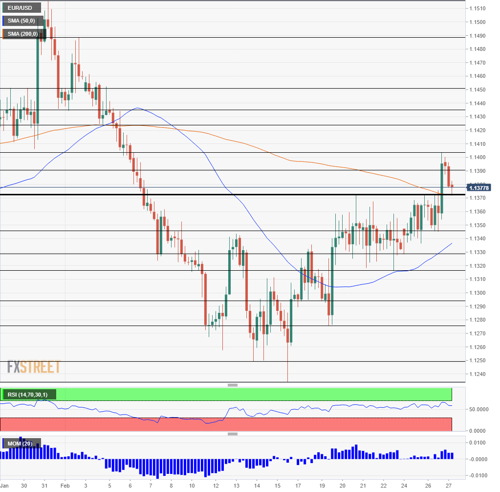 EUR USD technical analysis February 27 2019