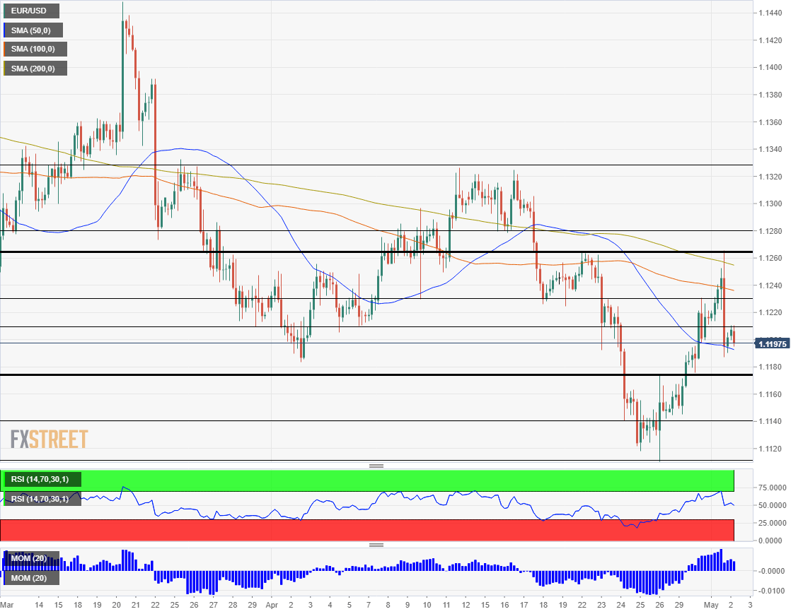 EUR USD technical analysis May 2 2019