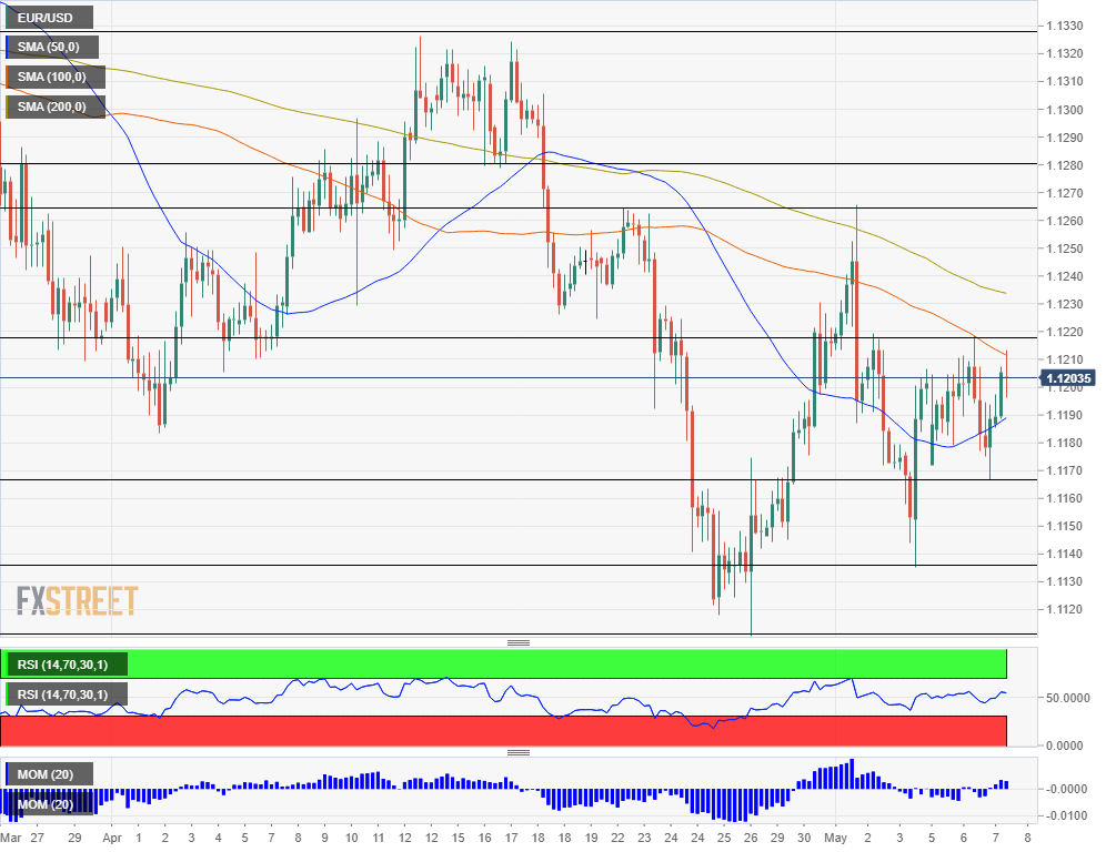EUR USD Technical Analysis May 8 2019