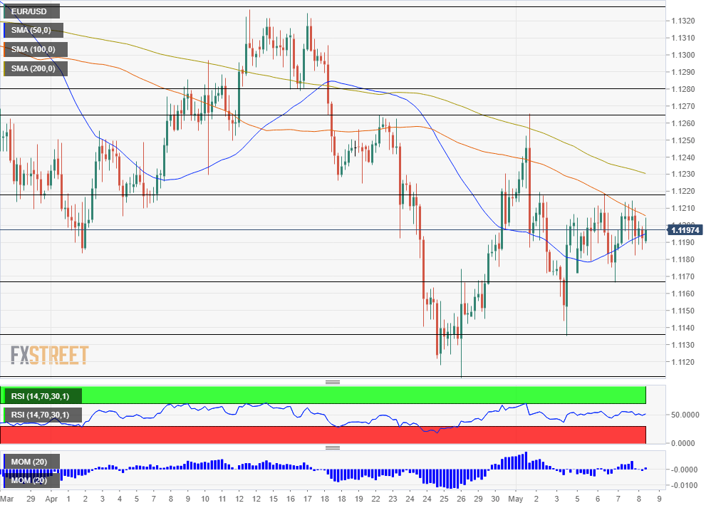 EUR USD technical analysis May 9 2019