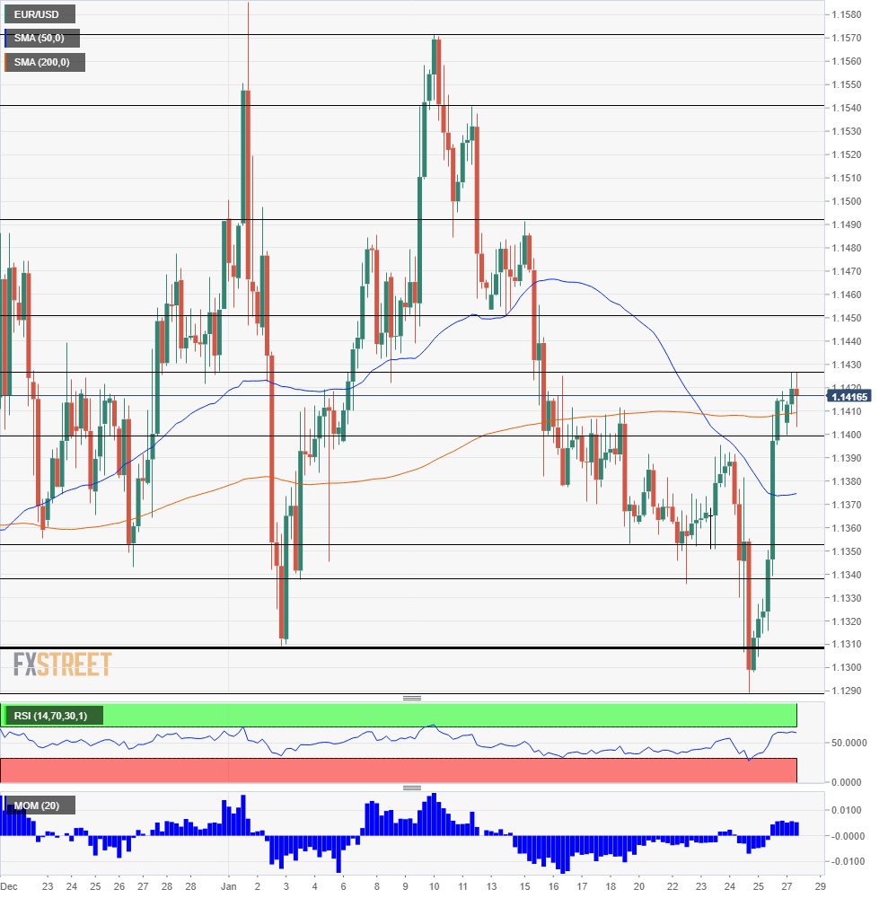EUR USD Technical Analysis January 29 2019