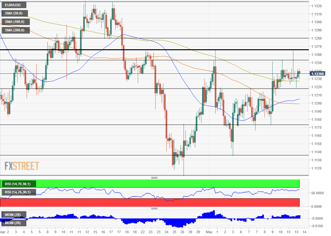 EUR/USD technical analysis May 14 2019