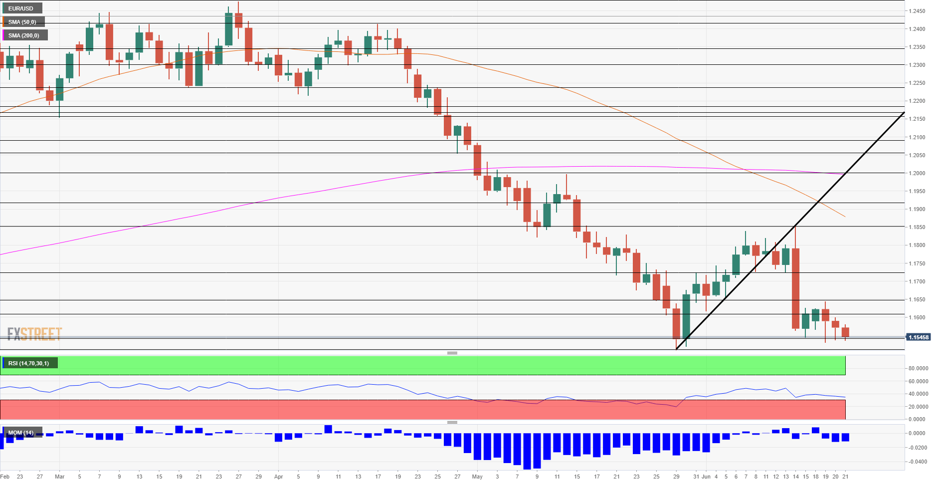 EUR USD technical analysis June 21 2018