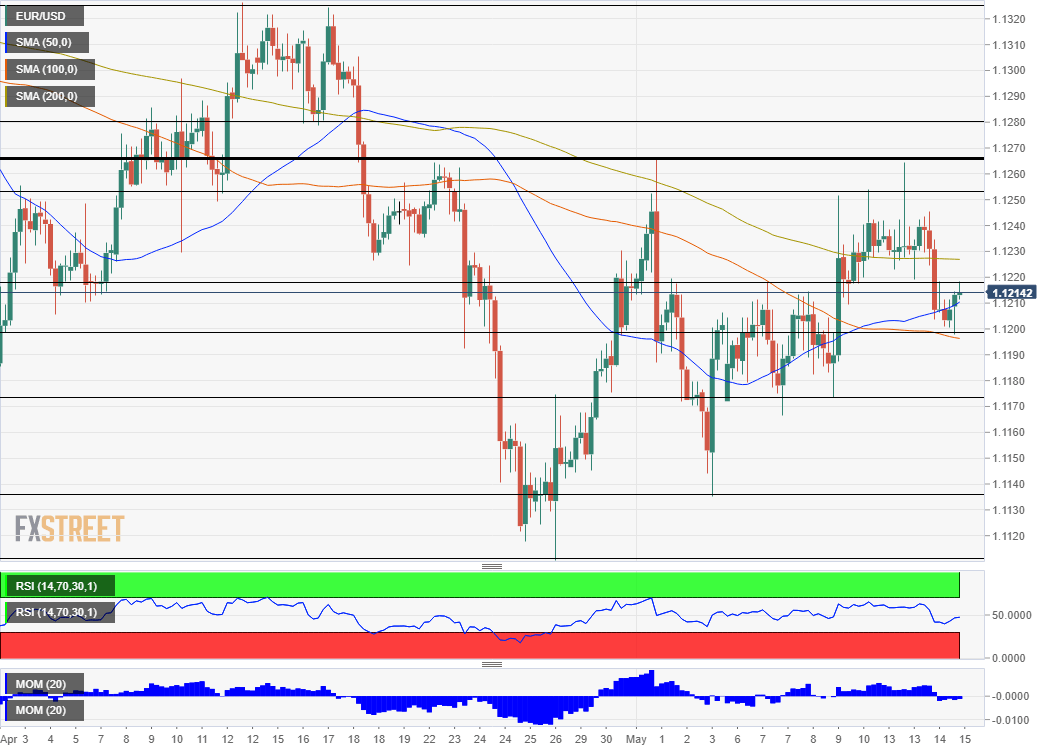 EUR USD technical analysis May 15 2019