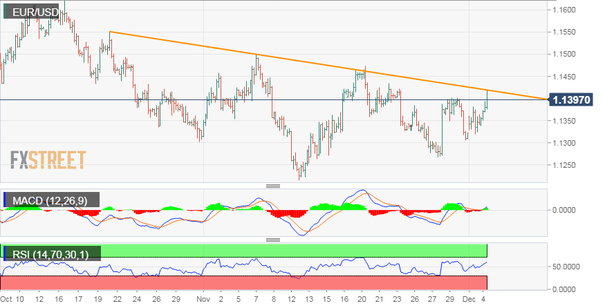 Eur Usd Technical Ysis Strong Intraday Up Move Stalls Near A Descending Trend Line Resistance