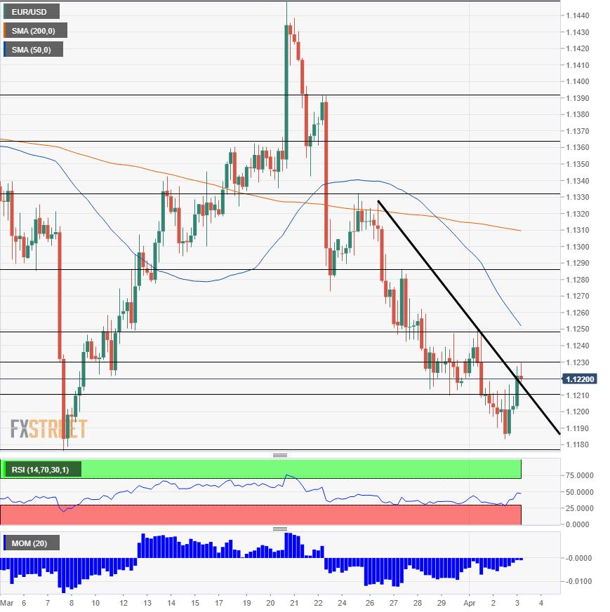 EUR USD technical analysis April 3 2019