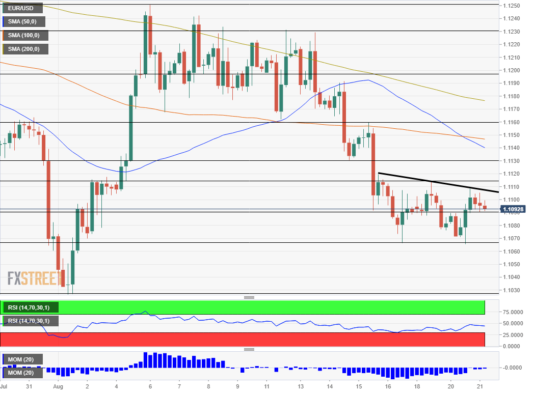 EUR USD technical analysis August 21 2019