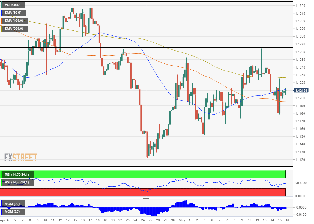 EUR/USD Technical Analysis May 16 2019