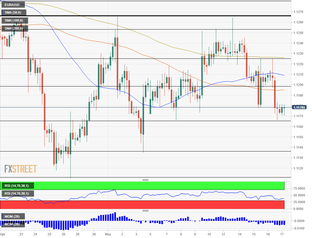EUR USD technical analysis May 17 2019