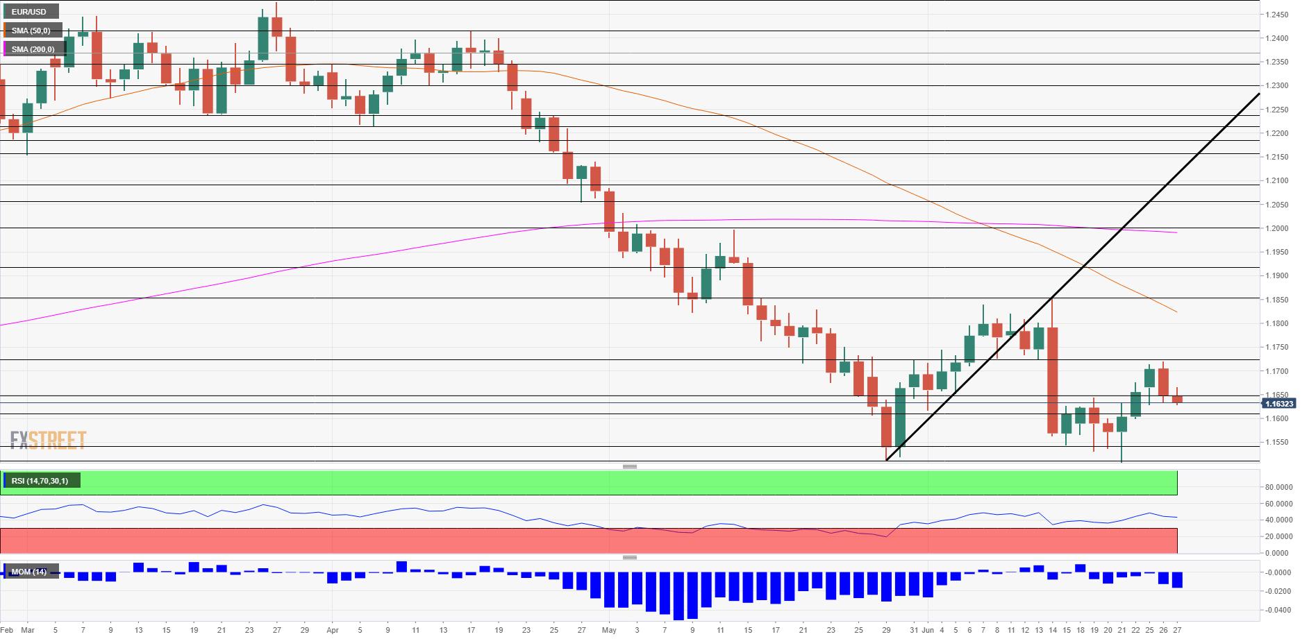 EUR USD Technical Analysis June 27 2018