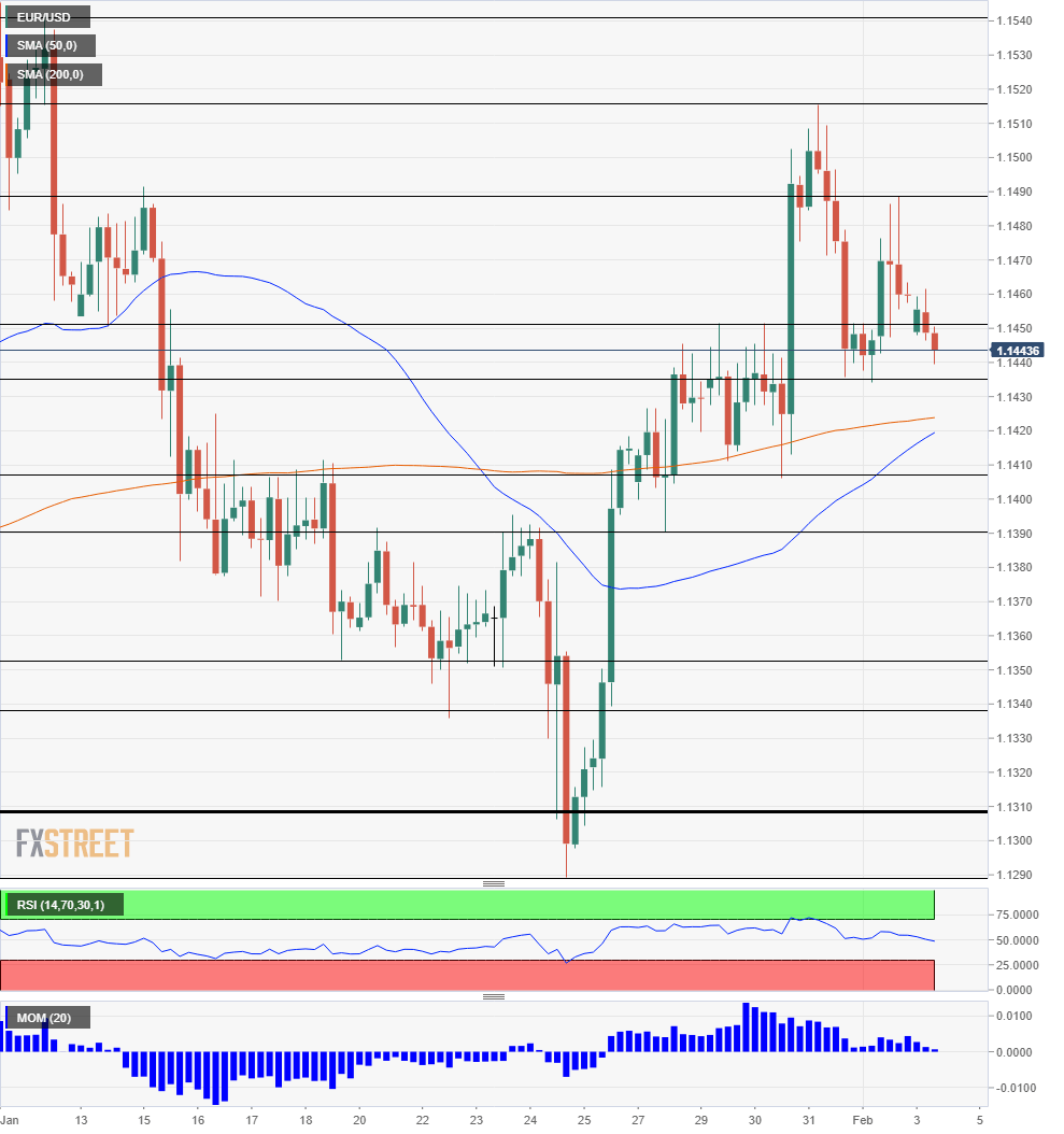 EURUSD Technical Analysis February 4 2019