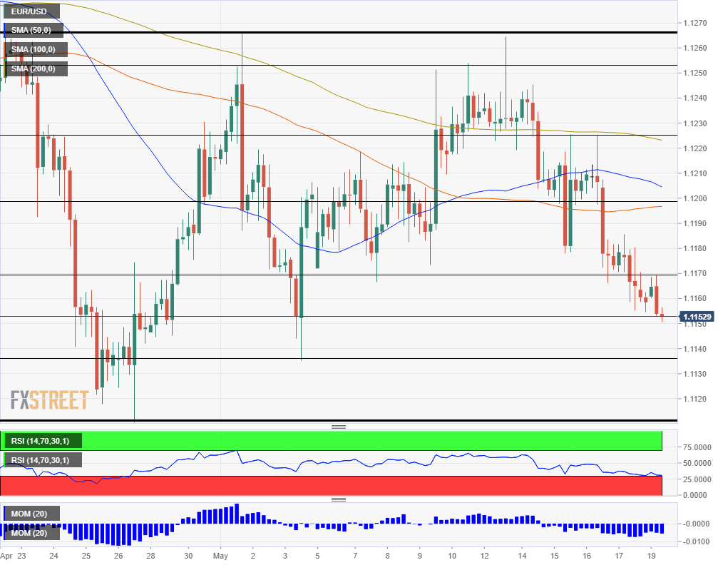 EUR USD technical analysis May 20 2019