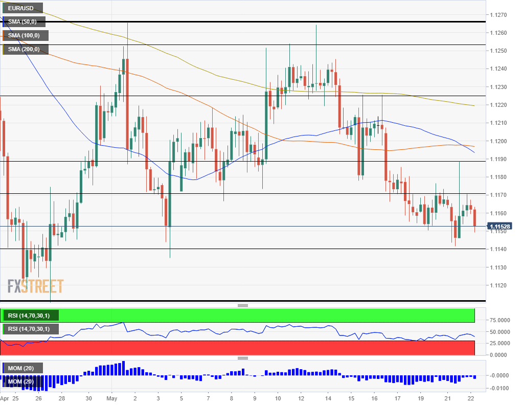 EUR USD technical analysis May 22 2019