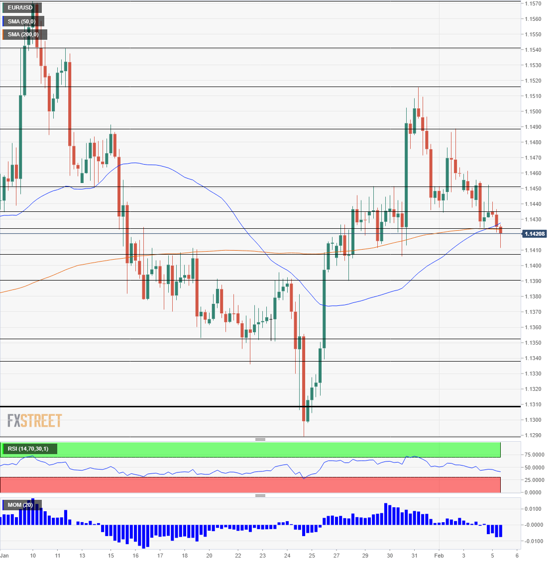 EUR USD Technical Analysis February 5 2019