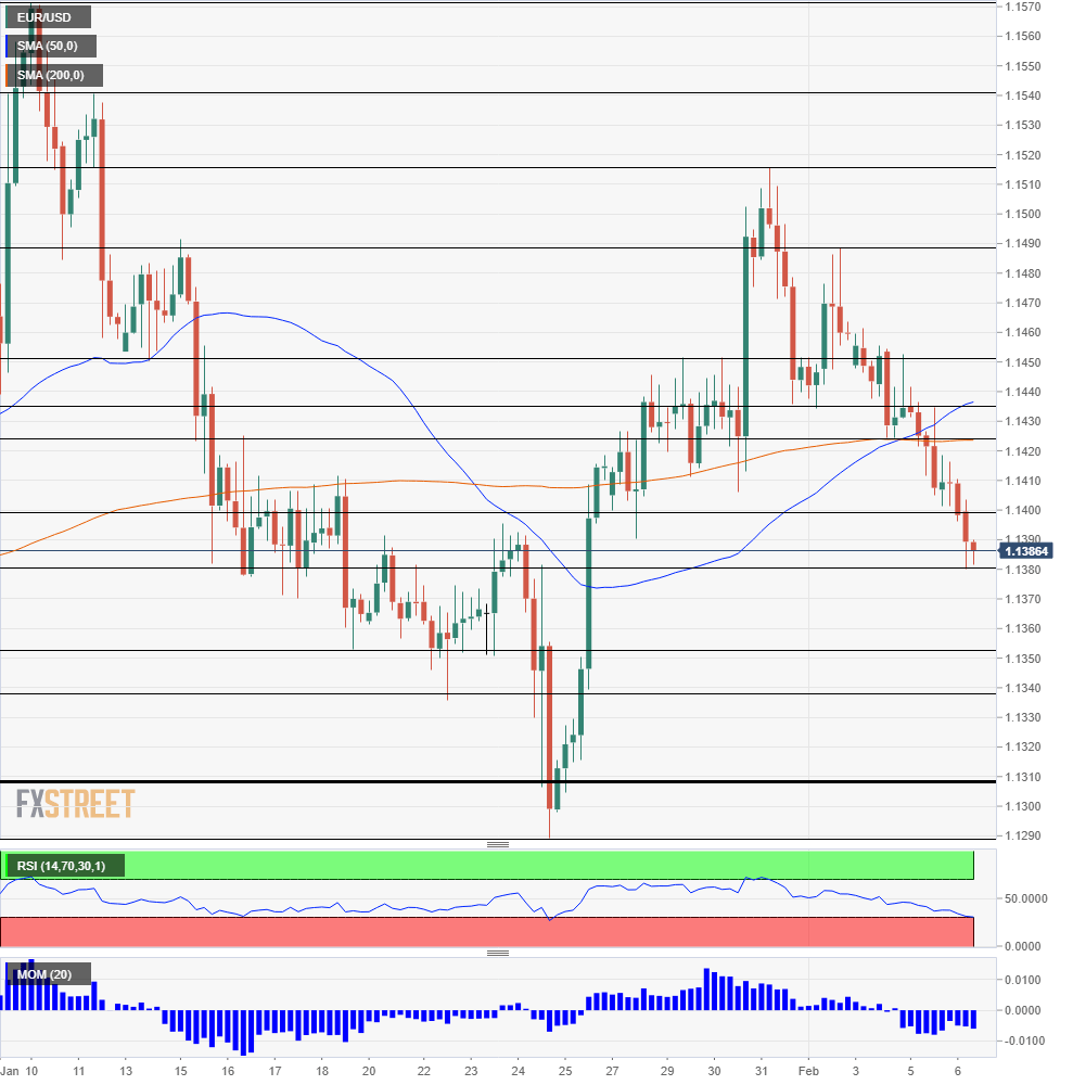 EUR USD Technical Analysis February 6 2019