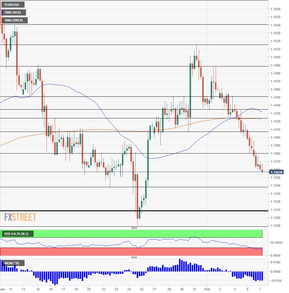 EUR USD technical analysis February 7 2019