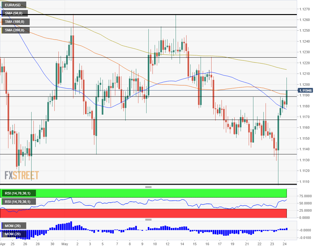 EUR USD technical analysis May 24 2019