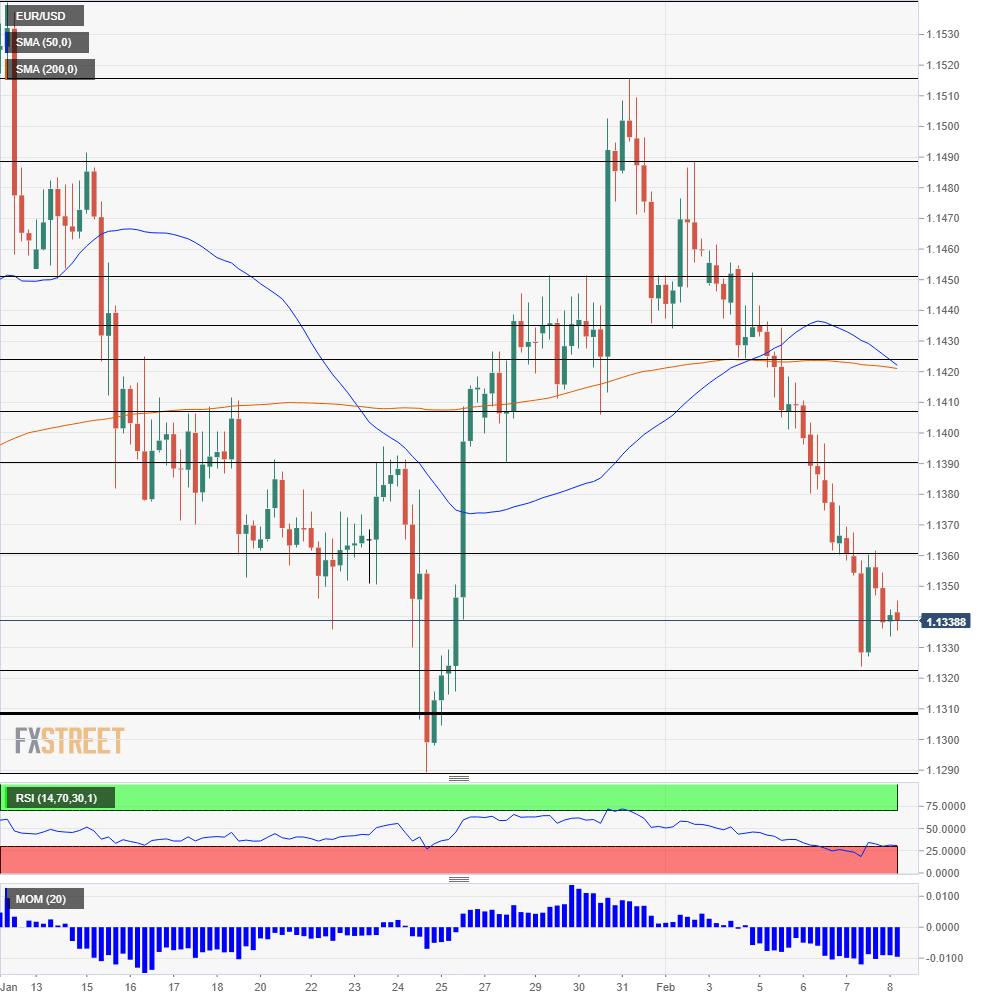 EUR USD Technical Analysis February 8 2019