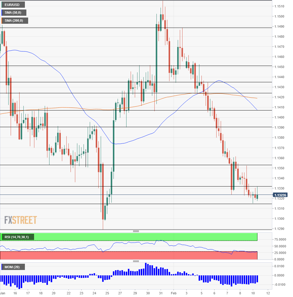 EUR USD Technical Analysis February 11 2019