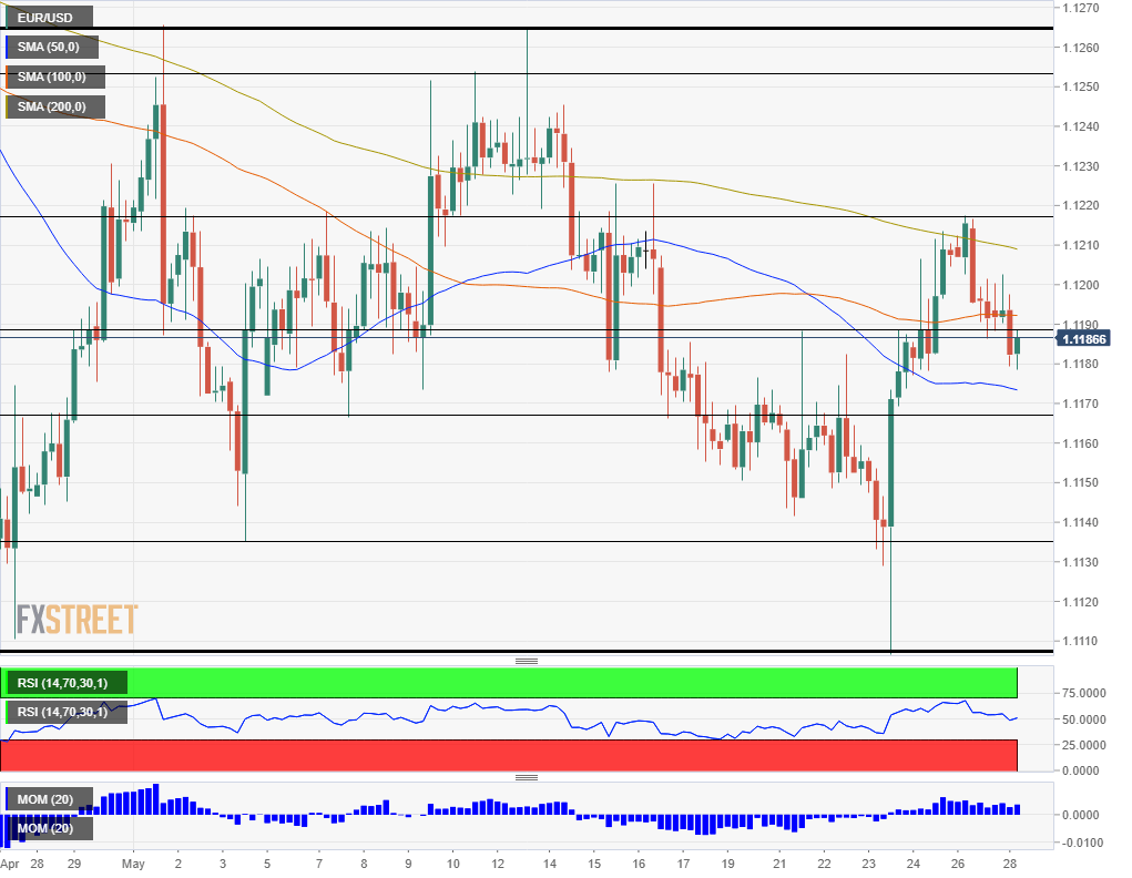 EUR USD technical analysis May 28 2019