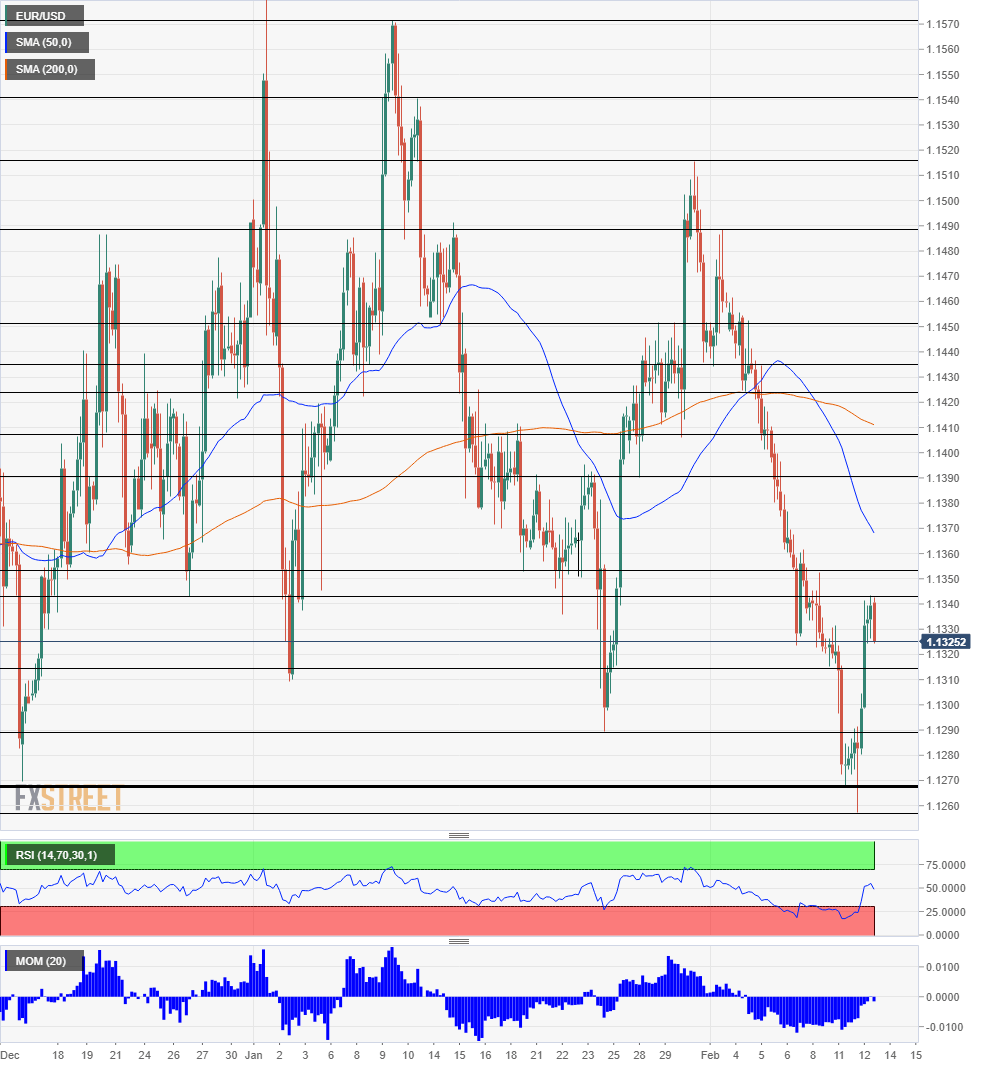 EUR USD Technical Analysis February 13 2019