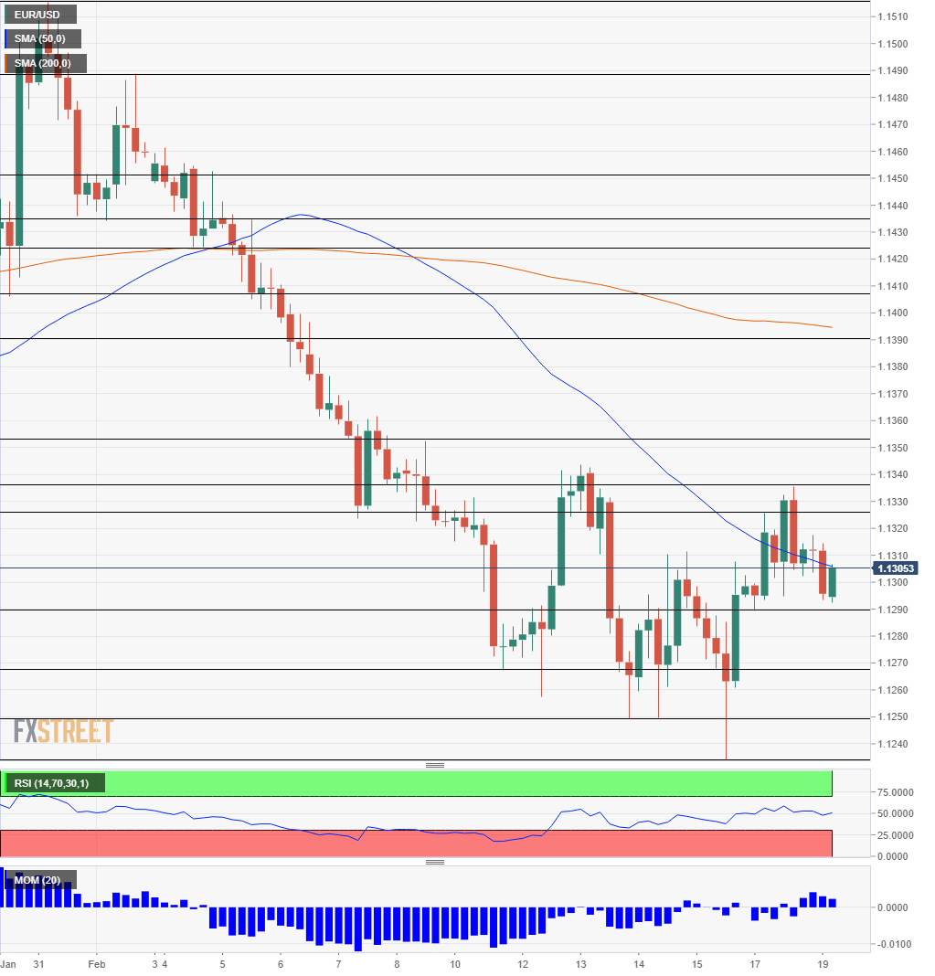 EUR USD Technical Analysis February 19 2019