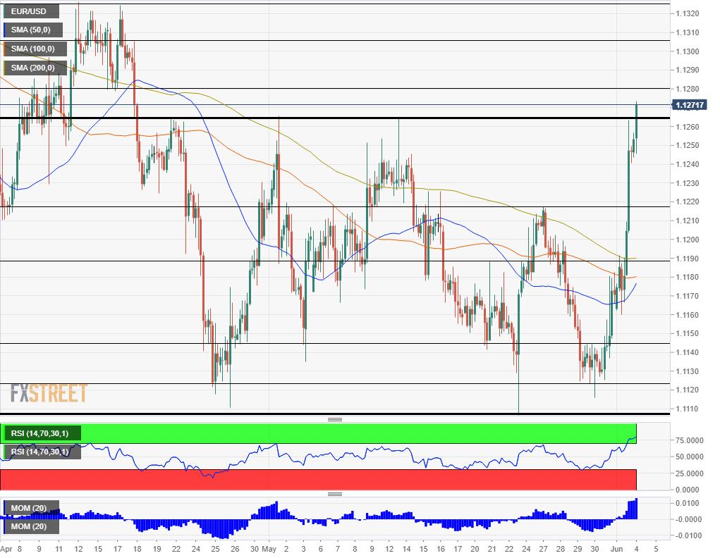 EUR USD technical analysis June 4 2019