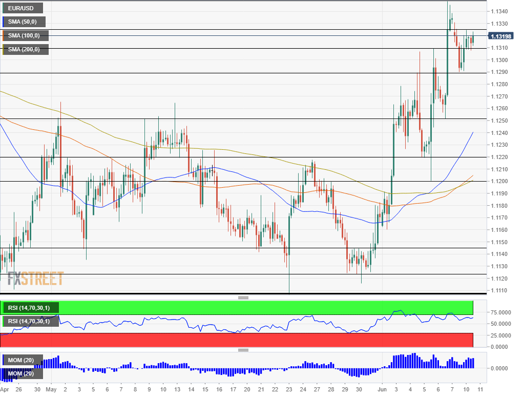 EUR USD technical analysis June 11 2019