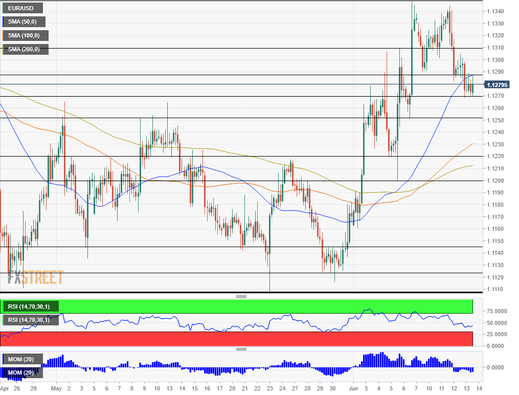 EUR USD technical analysis June 14 2019