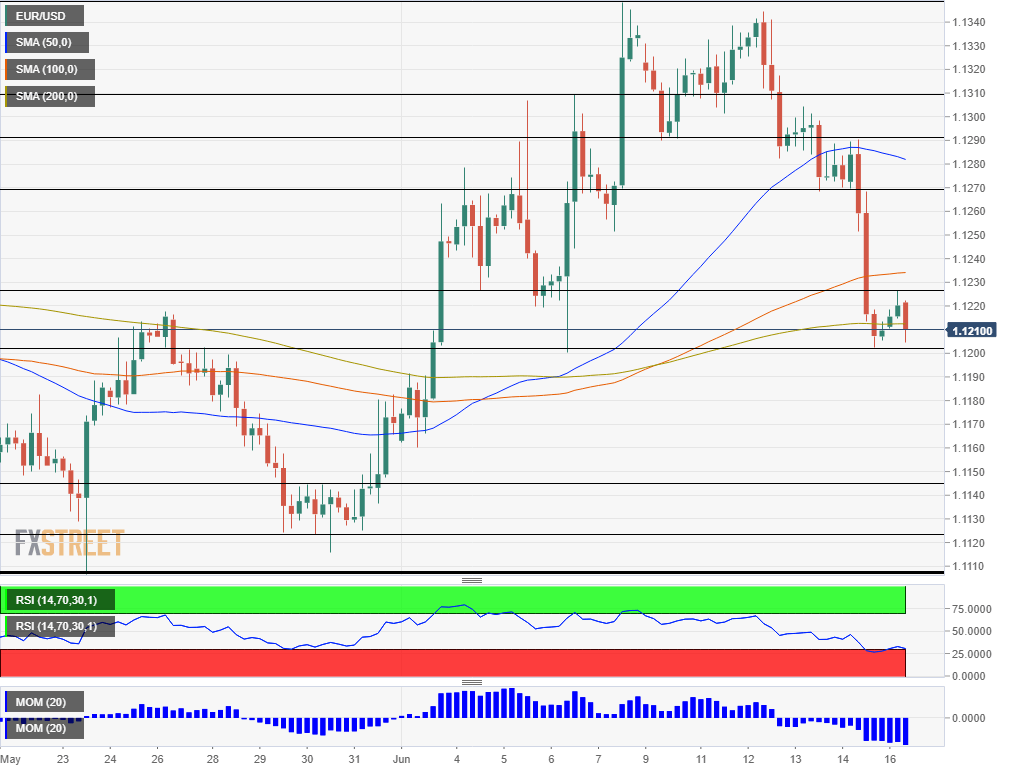 EUR USD technical analysis June 17 2019