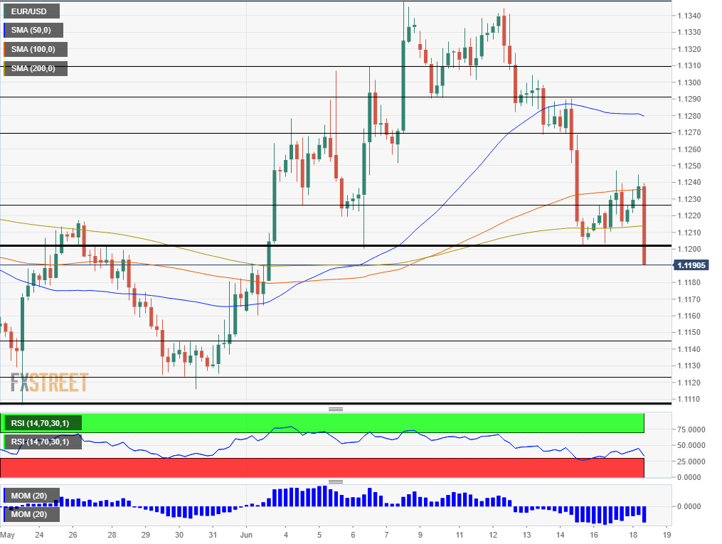EUR USD technical analysis June 18 2019