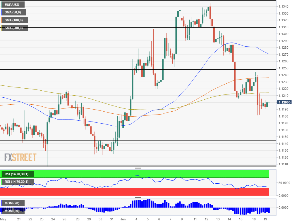 EUR USD technical analysis June 19 2019