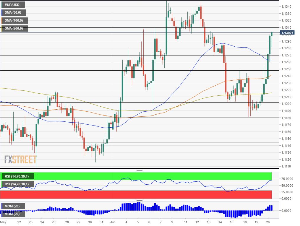 EUR USD technical analysis June 20 2019