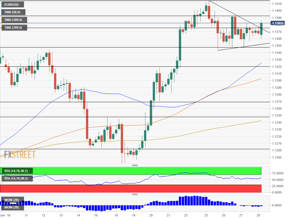 EUR USD technical analysis June 28 2019