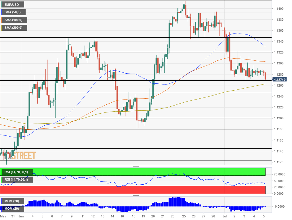 EUR USD technical analysis July 5 2019