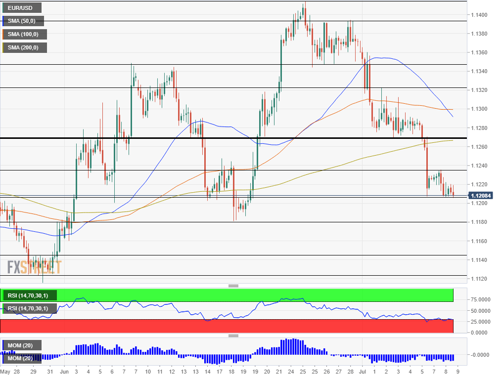 EUR USD technical analysis July 9 2019