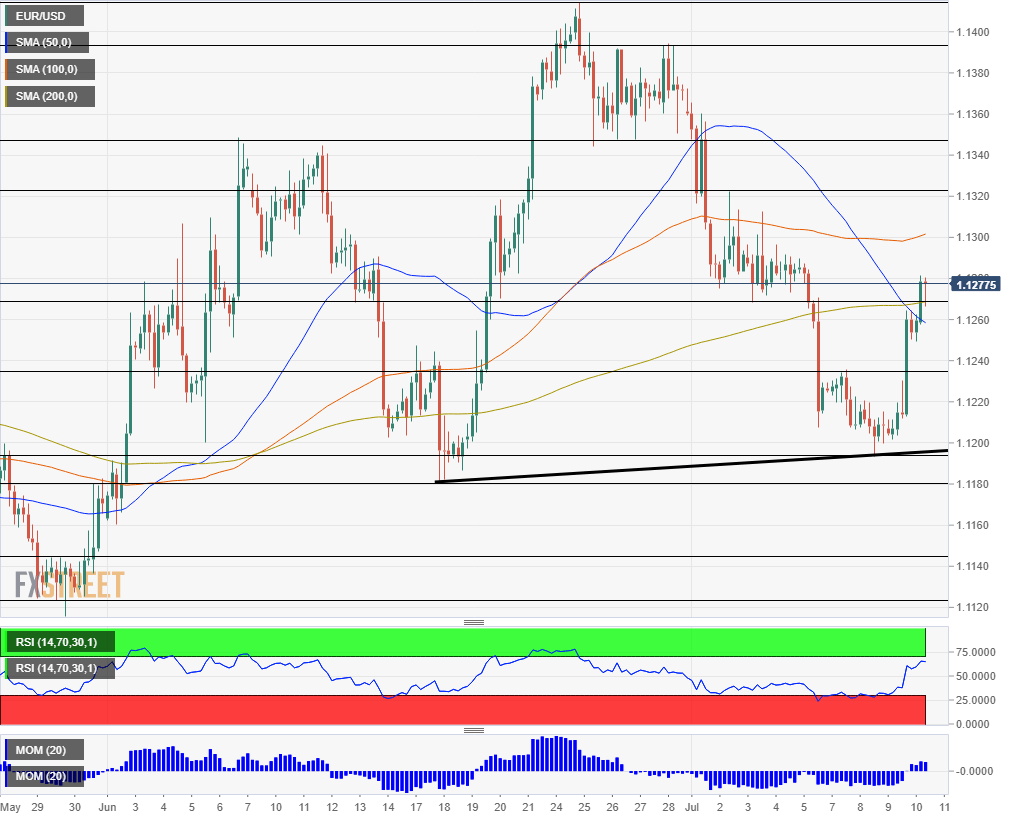 EUR USD technical analysis July 11 2019
