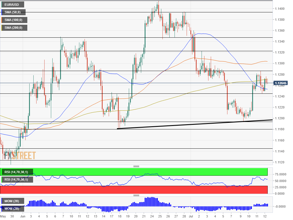 EUR USD technical analysis July 12 2019