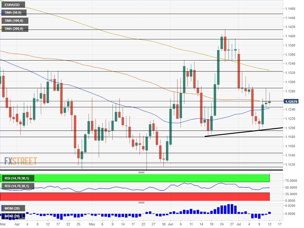 EUR USD daily chart July 15 19 2019 technical analysis