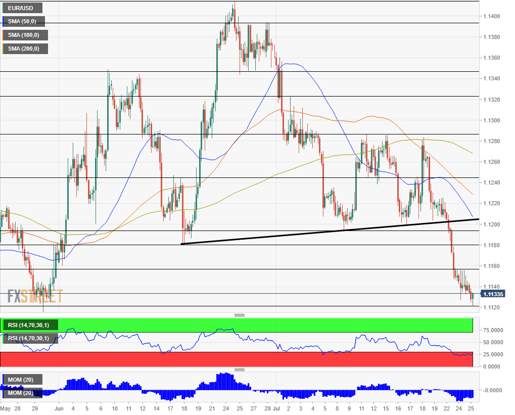 EUR USD technical analysis July 25 2019