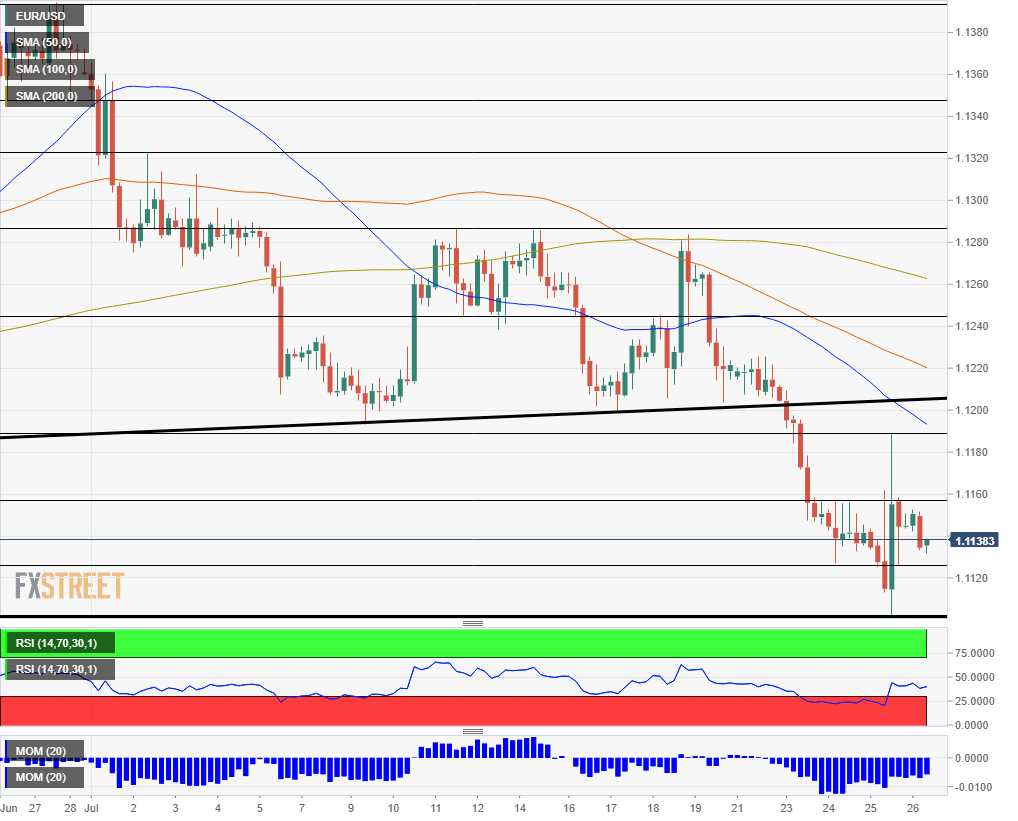 EUR USD technical analysis July 26 2019