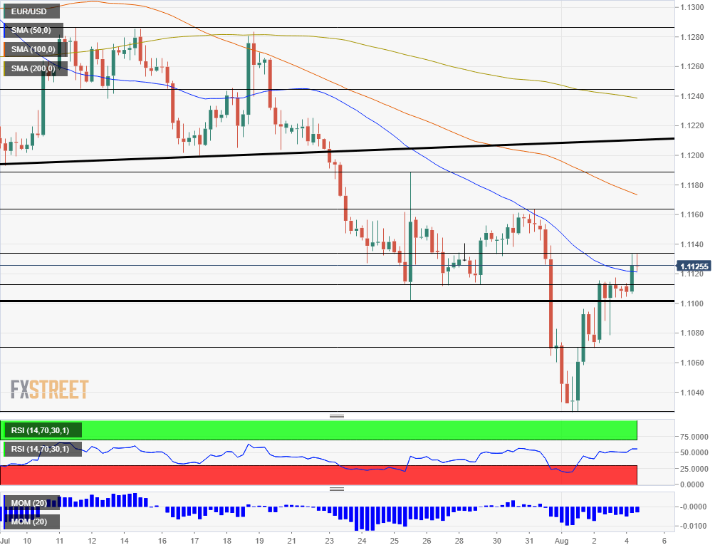 EUR USD technical analysis August 5 2019