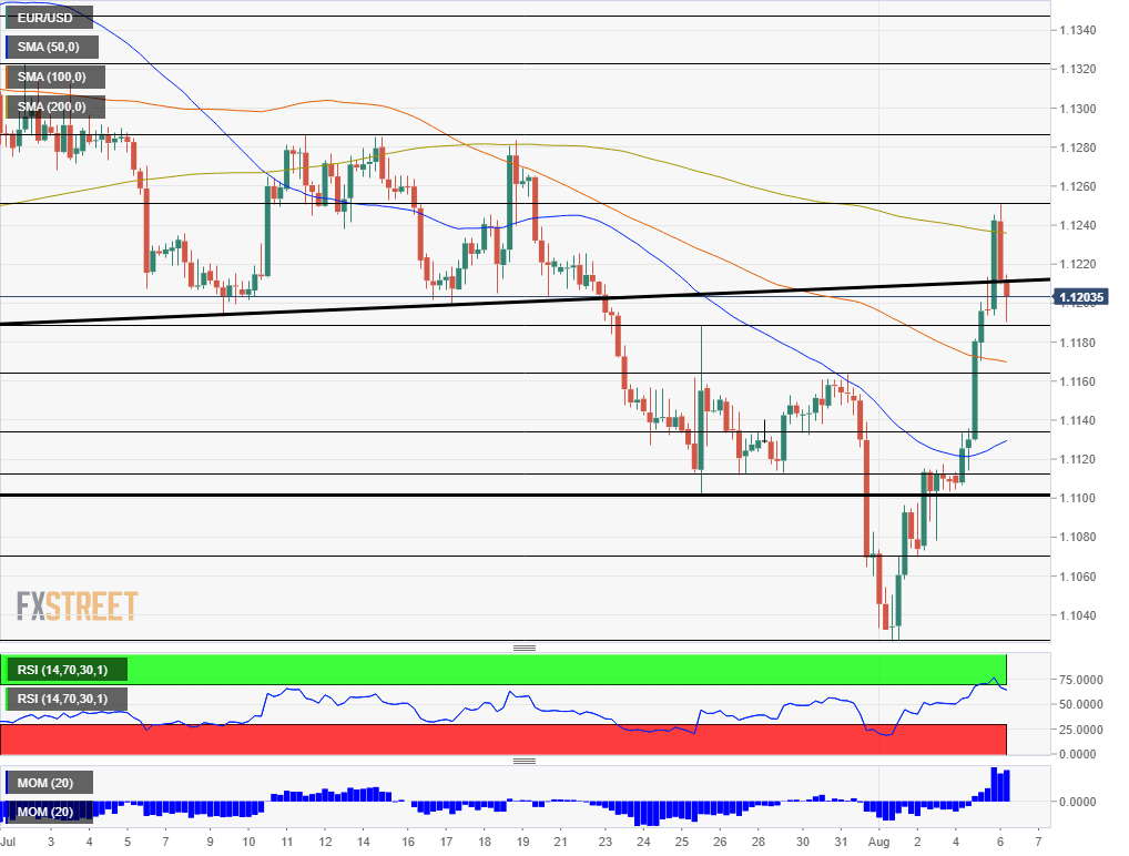 EUR USD technical analysis August 6 2019